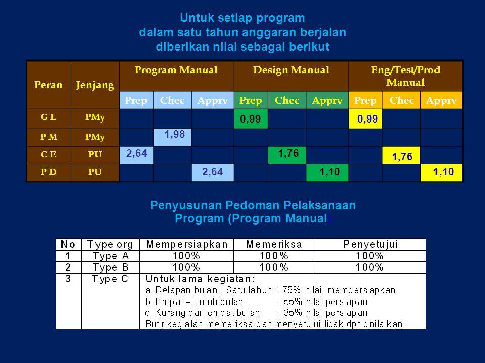 PeranJenjang Program ManualDesign ManualEng/Test/Prod Manual PrepChecApprvPrepChecApprvPrepChecApprv G LPMy P MPMy C EPU P DPU 2,64 1,76 1,10 1,98 2,6