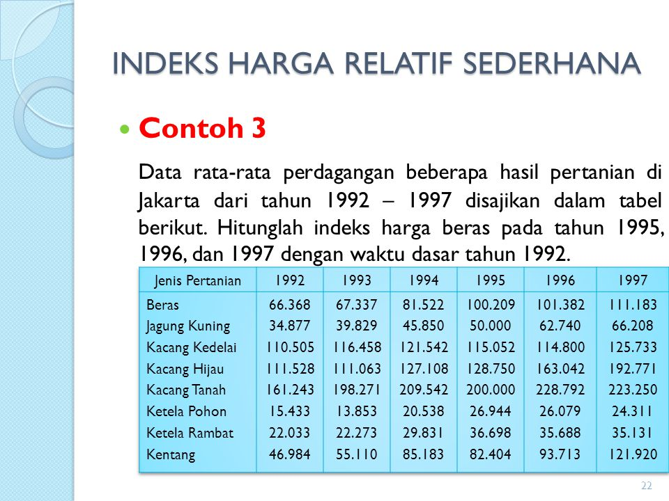 INDEKS HARGA RELATIF SEDERHANA Contoh 3 Data rata-rata perdagangan beberapa hasil pertanian di Jakarta dari tahun 1992 – 1997 disajikan dalam tabel be