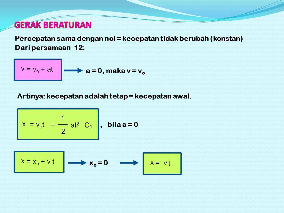Percepatan sama dengan nol = kecepatan tidak berubah (konstan) Dari persamaan 12: v = v o + at a = 0, maka v = v o Artinya: kecepatan adalah tetap = kecepatan awal.