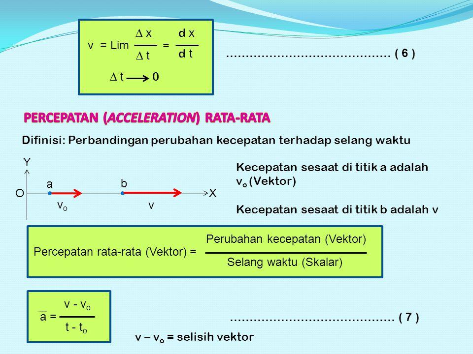 v = Lim ∆ x ∆ t = d x d t ∆ t 0 …………………………………… ( 6 ) Difinisi: Perbandingan perubahan kecepatan terhadap selang waktu a X Y O b vovo v Kecepatan sesaat di titik a adalah v o (Vektor) Kecepatan sesaat di titik b adalah v Percepatan rata-rata (Vektor) = Perubahan kecepatan (Vektor) Selang waktu (Skalar) a = v - v o t - t o …………………………………… ( 7 ) v – v o = selisih vektor