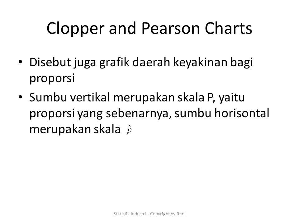 Clopper and Pearson Charts Disebut juga grafik daerah keyakinan bagi proporsi Sumbu vertikal merupakan skala P, yaitu proporsi yang sebenarnya, sumbu horisontal merupakan skala Statistik Industri - Copyright by Rani