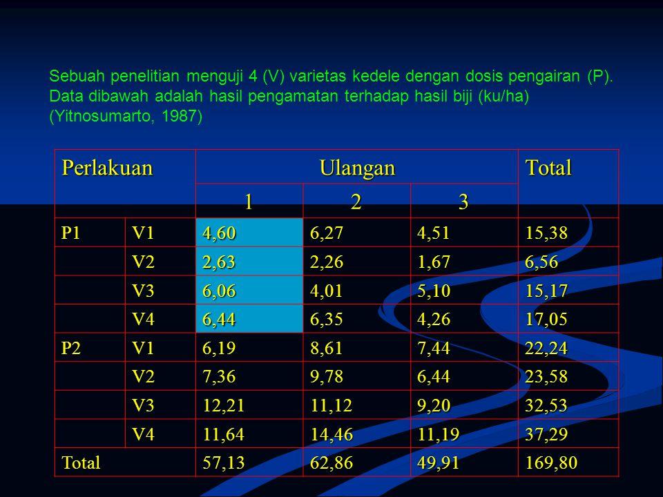Sebuah penelitian menguji 4 (V) varietas kedele dengan dosis pengairan (P). Data dibawah adalah hasil pengamatan terhadap hasil biji (ku/ha) (Yitnosum