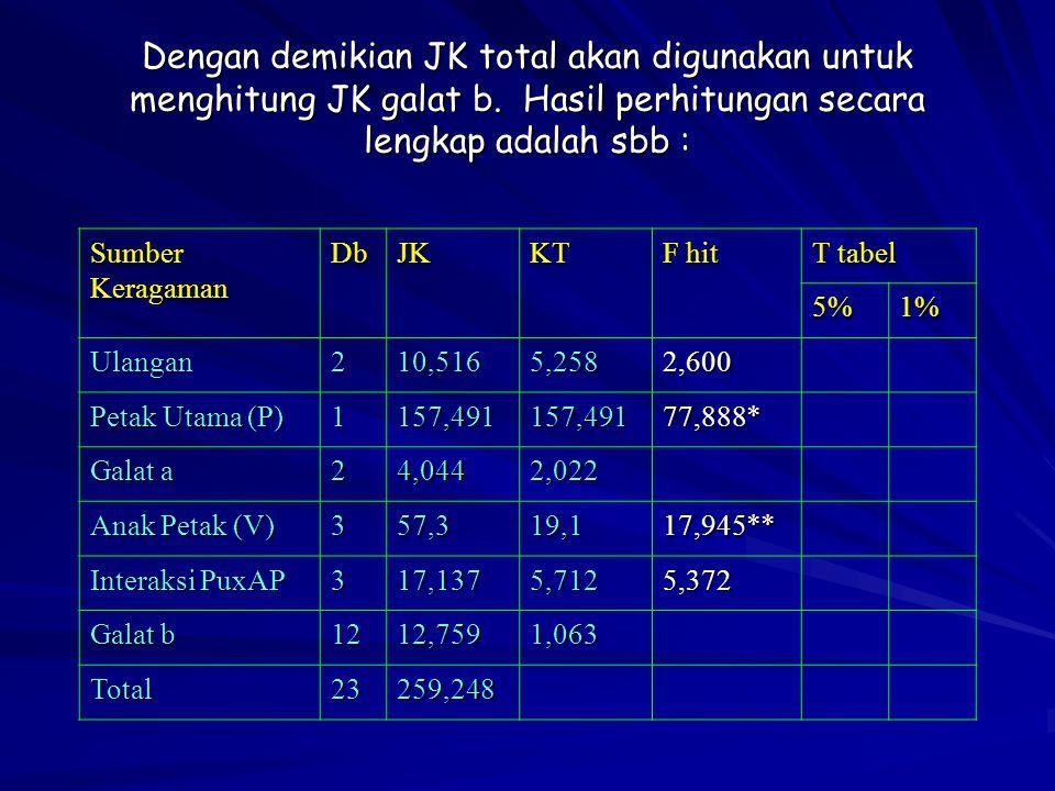 Dengan demikian JK total akan digunakan untuk menghitung JK galat b. Hasil perhitungan secara lengkap adalah sbb : SumberKeragamanDbJKKT F hit T tabel