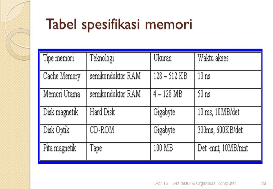 Tabel spesifikasi memori Apr-15Arsitektur & Organisasi Komputer28