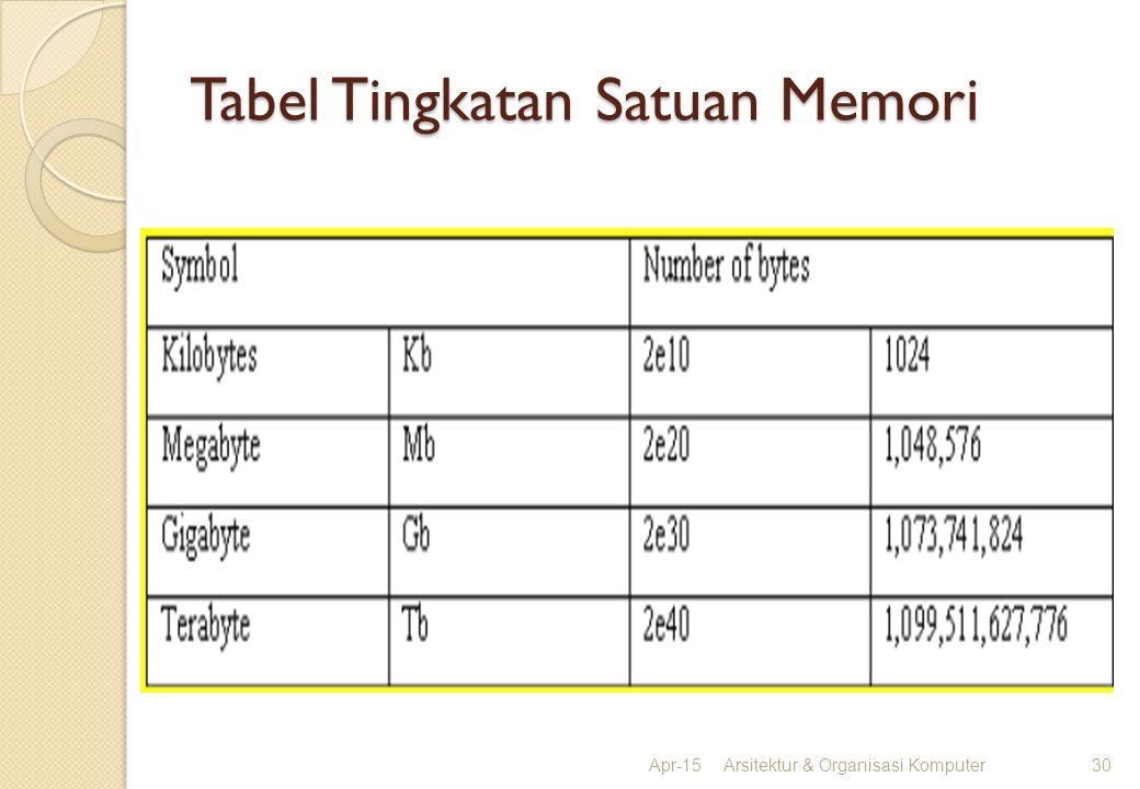 Tabel Tingkatan Satuan Memori Apr-15Arsitektur & Organisasi Komputer30