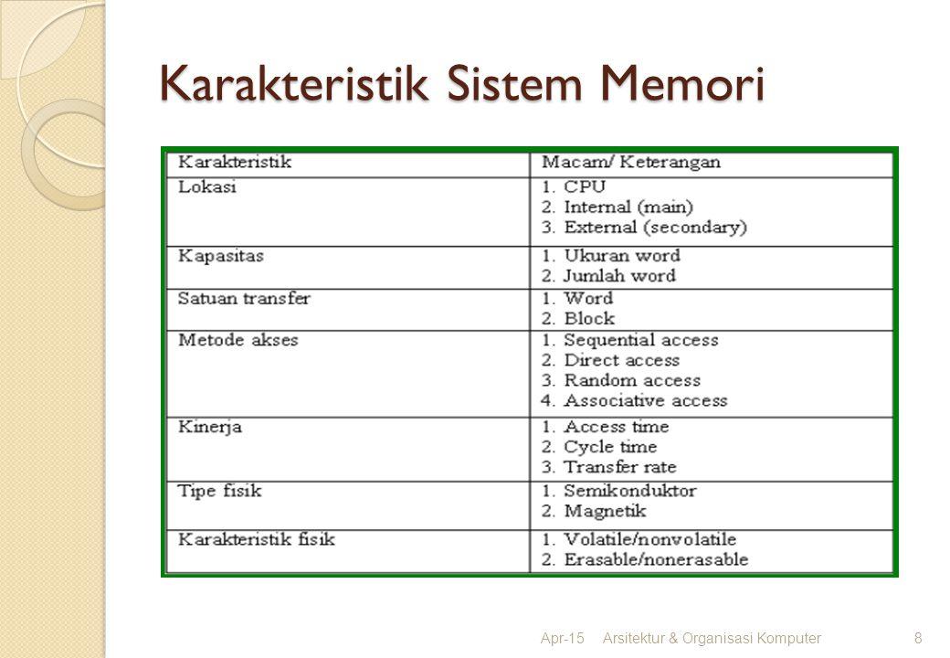 Karakteristik Sistem Memori Apr-15Arsitektur & Organisasi Komputer8
