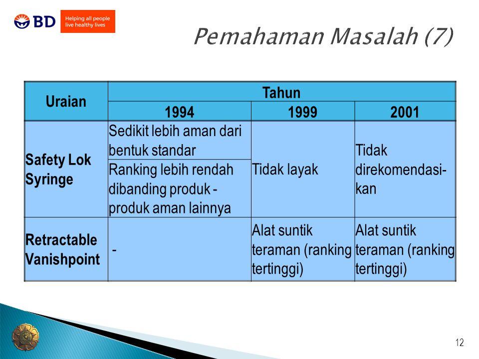 12 Pemahaman Masalah (7) Uraian Tahun 199419992001 Safety Lok Syringe Sedikit lebih aman dari bentuk standar Tidak layak Tidak direkomendasi- kan Rank