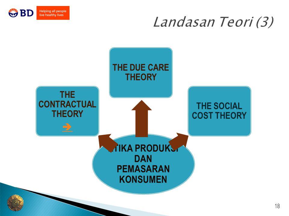 18 Landasan Teori (3) ETIKA PRODUKSI DAN PEMASARAN KONSUMEN THE CONTRACTUAL THEORY  THE DUE CARE THEORY THE SOCIAL COST THEORY