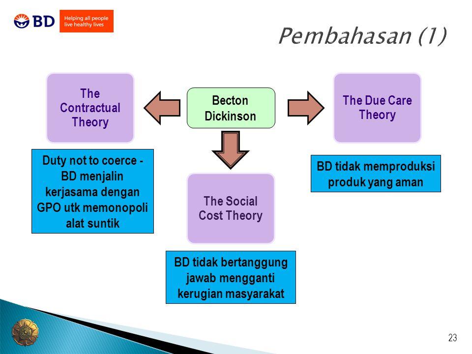 23 Pembahasan (1) The Social Cost Theory The Due Care Theory The Contractual Theory BD tidak bertanggung jawab mengganti kerugian masyarakat Duty not