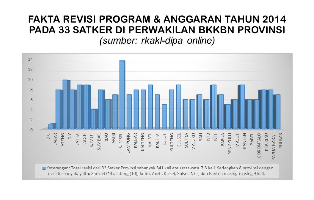 FAKTA REVISI PROGRAM & ANGGARAN TAHUN 2014 PADA 33 SATKER DI PERWAKILAN BKKBN PROVINSI (sumber: rkakl-dipa online)