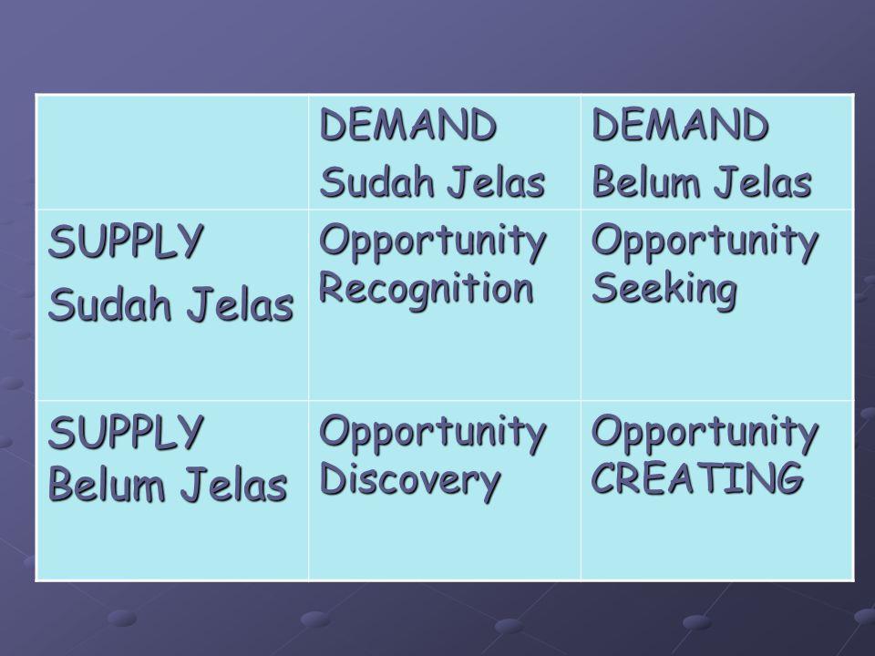 DEMAND Sudah Jelas DEMAND Belum Jelas SUPPLY Sudah Jelas Opportunity Recognition Opportunity Seeking SUPPLY Belum Jelas Opportunity Discovery Opportun