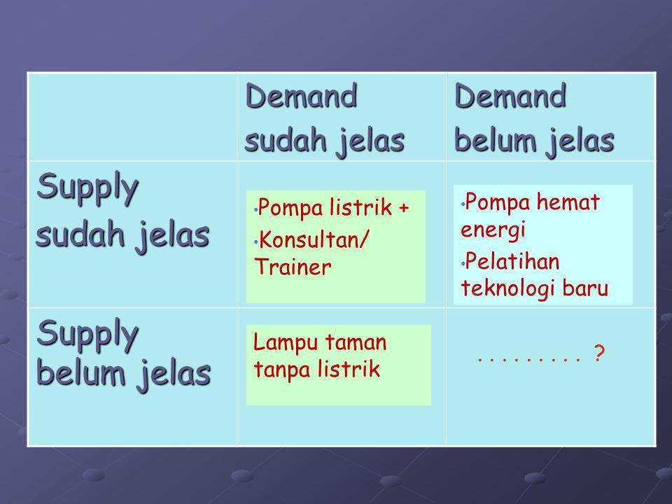Demand sudah jelas Demand belum jelas Supply sudah jelas Supply belum jelas Pompa listrik + Konsultan/ Trainer Pompa hemat energi Pelatihan teknologi