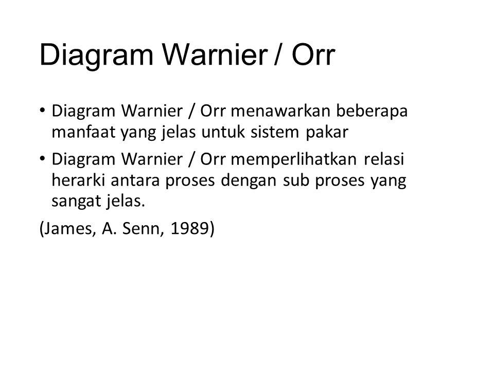 Diagram Warnier / Orr Diagram Warnier / Orr menawarkan beberapa manfaat yang jelas untuk sistem pakar Diagram Warnier / Orr memperlihatkan relasi hera