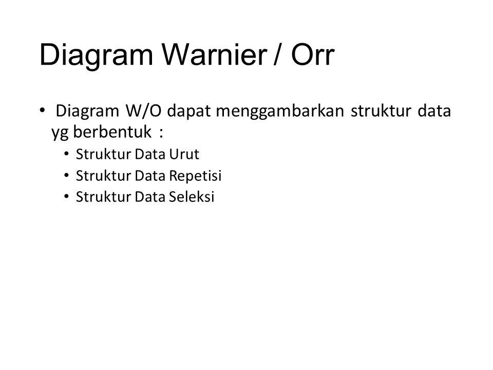 Diagram Warnier / Orr Diagram W/O dapat menggambarkan struktur data yg berbentuk : Struktur Data Urut Struktur Data Repetisi Struktur Data Seleksi