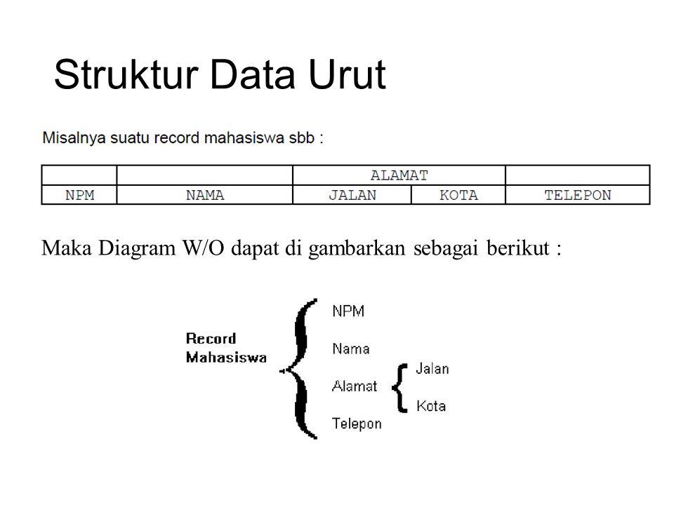 Struktur Data Urut Maka Diagram W/O dapat di gambarkan sebagai berikut :