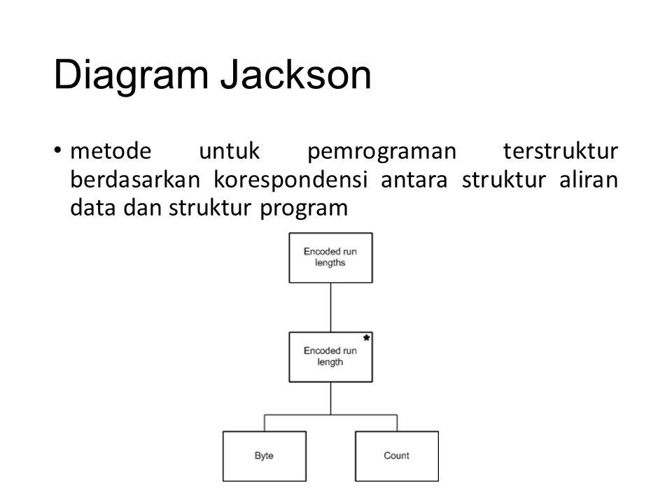 Diagram Jackson metode untuk pemrograman terstruktur berdasarkan korespondensi antara struktur aliran data dan struktur program