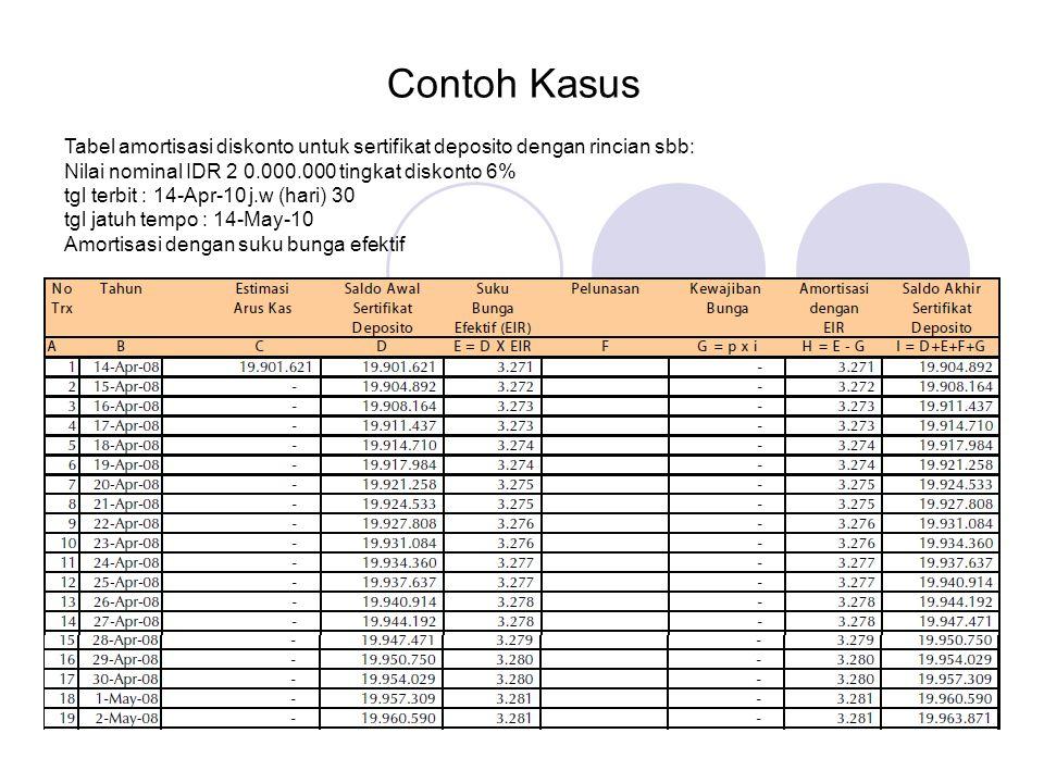 Contoh Kasus Tabel amortisasi diskonto untuk sertifikat deposito dengan rincian sbb: Nilai nominal IDR 2 0.000.000 tingkat diskonto 6% tgl terbit : 14