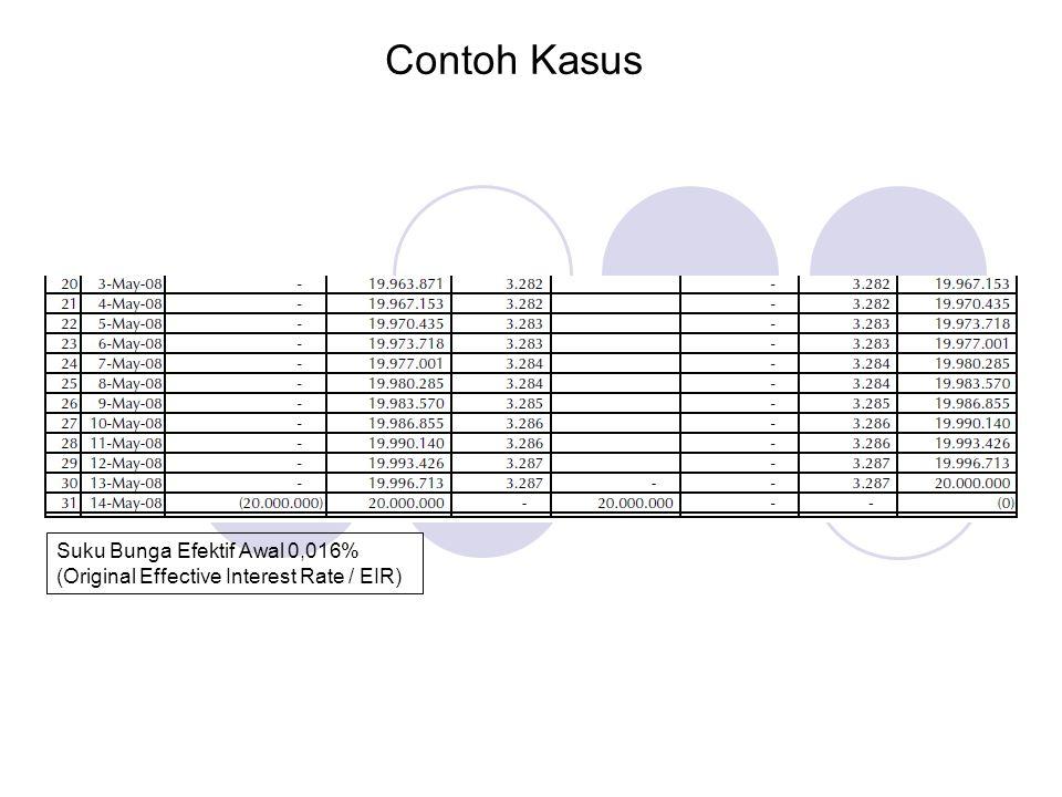 Contoh Kasus Suku Bunga Efektif Awal 0,016% (Original Effective Interest Rate / EIR)