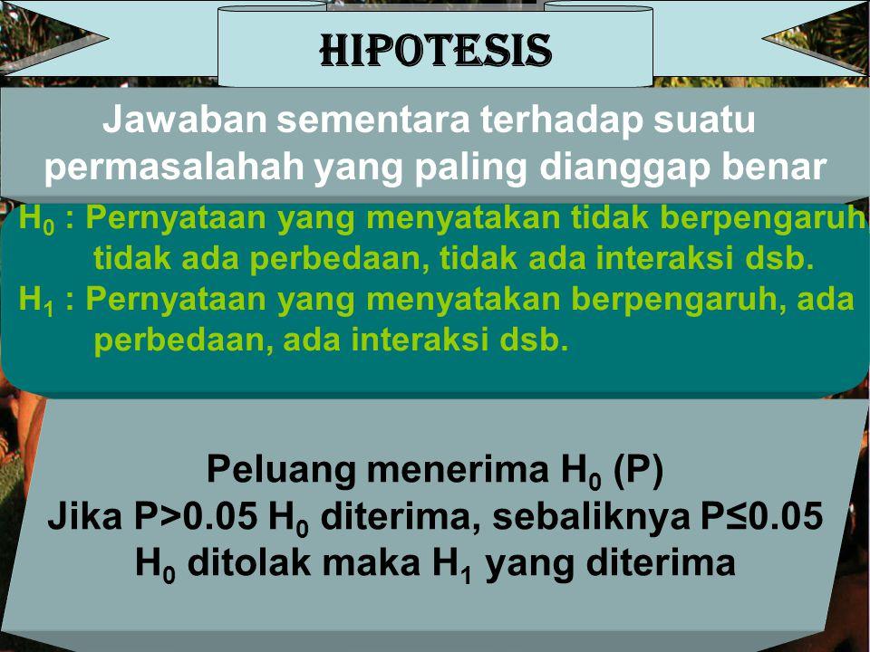 HIPOTESIS Jawaban sementara terhadap suatu permasalahah yang paling dianggap benar H 0 : Pernyataan yang menyatakan tidak berpengaruh, tidak ada perbe