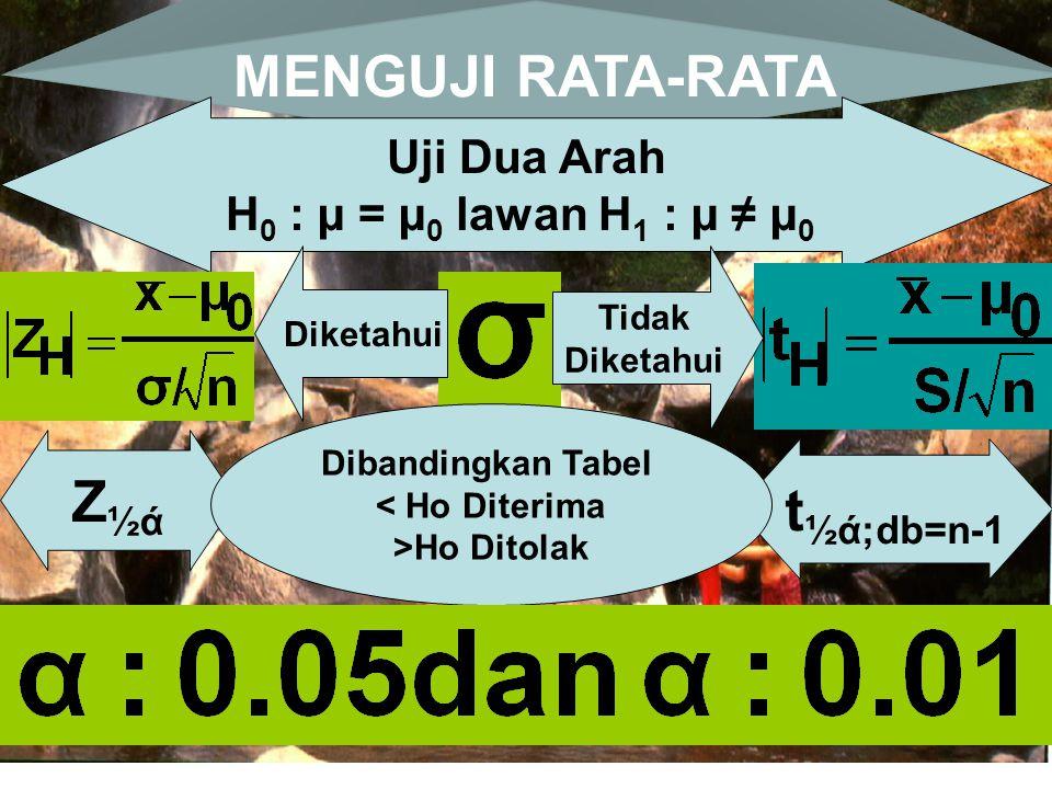 MENGUJI RATA-RATA Uji Dua Arah H 0 : µ = µ 0 lawan H 1 : µ ≠ µ 0 Diketahui Tidak Diketahui Z½άZ½ά t ½ά;db=n-1 Dibandingkan Tabel < Ho Diterima >Ho Dit