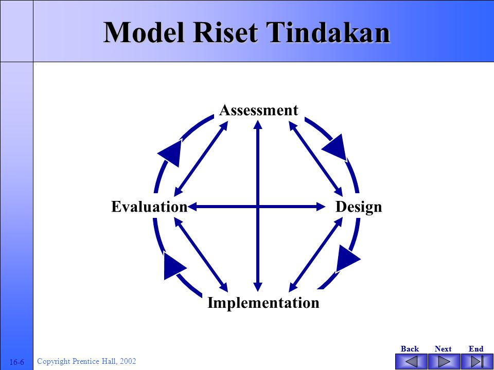BackNextEndBackNextEnd 16-6 Copyright Prentice Hall, 2002 Model Riset Tindakan Evaluation Assessment Design Implementation