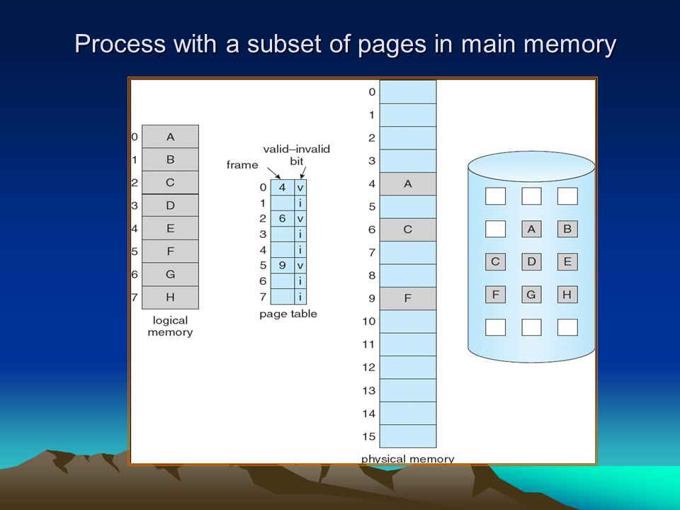 Process with a subset of pages in main memory
