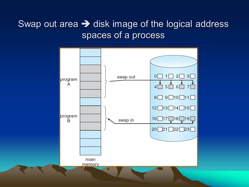 Swap out area  disk image of the logical address spaces of a process