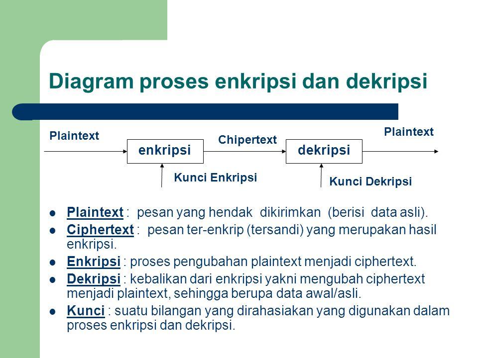 Diagram proses enkripsi dan dekripsi Plaintext : pesan yang hendak dikirimkan (berisi data asli).