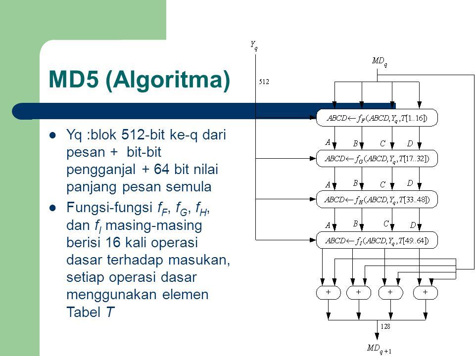 MD5 (Algoritma) Yq :blok 512-bit ke-q dari pesan + bit-bit pengganjal + 64 bit nilai panjang pesan semula Fungsi-fungsi f F, f G, f H, dan f I masing-masing berisi 16 kali operasi dasar terhadap masukan, setiap operasi dasar menggunakan elemen Tabel T
