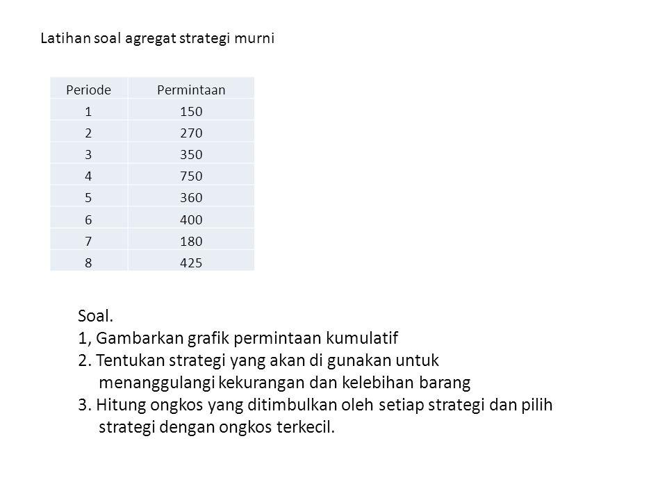 Latihan soal agregat strategi murni PeriodePermintaan 1150 2270 3350 4750 5360 6400 7180 8425 Soal. 1, Gambarkan grafik permintaan kumulatif 2. Tentuk