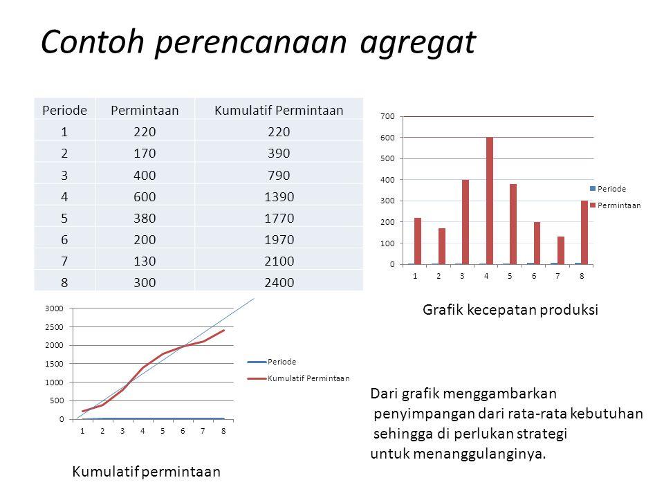 Contoh perencanaan agregat Strategi Murni Alt 1 : Mengendalikan jumlah tenaga Kerja