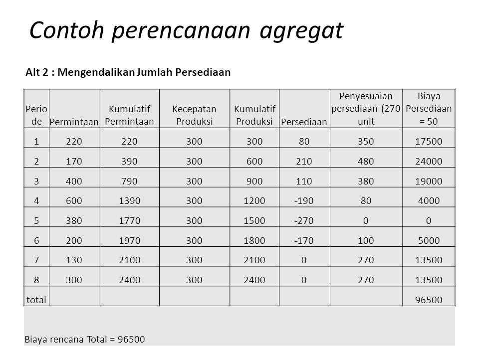 Contoh perencanaan agregat Perio dePermintaan Kumulatif Permintaan Kecepatan Produksi Kumulatif ProduksiPersediaan Penyesuaian persediaan (270 unit Bi
