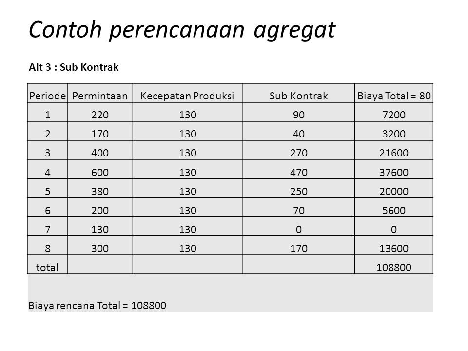 Contoh perencanaan agregat PeriodePermintaanKecepatan ProduksiSub KontrakBiaya Total = 80 1220130907200 2170130403200 340013027021600 460013047037600