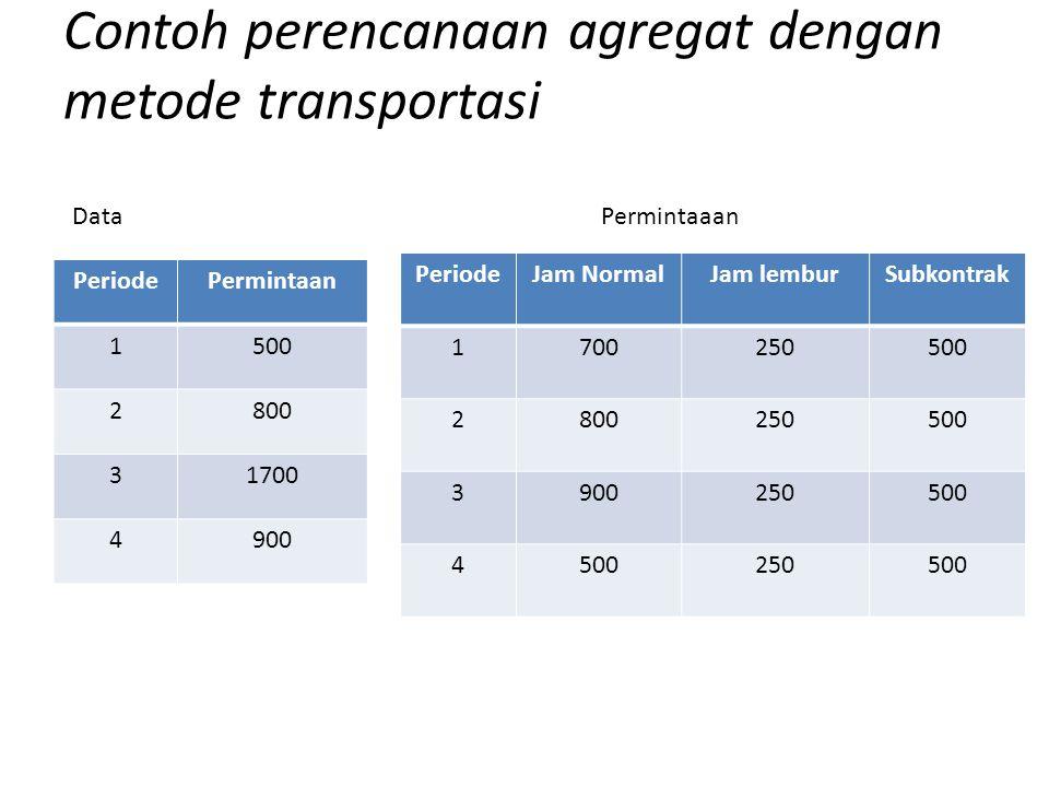Kapasitas : - Persediaan awal : 100 unit -Persediaan akhir yg diinginkan : 150 Unit -Biaya jam normal : Rp 100/unit -Biaya Jam lembur : Rp 125/unit -Biaya Jam subkontrak : Rp 150/unit -Biaya persediaan : Rp 20/unit/periode Contoh perencanaan agregat dengan metode transportasi