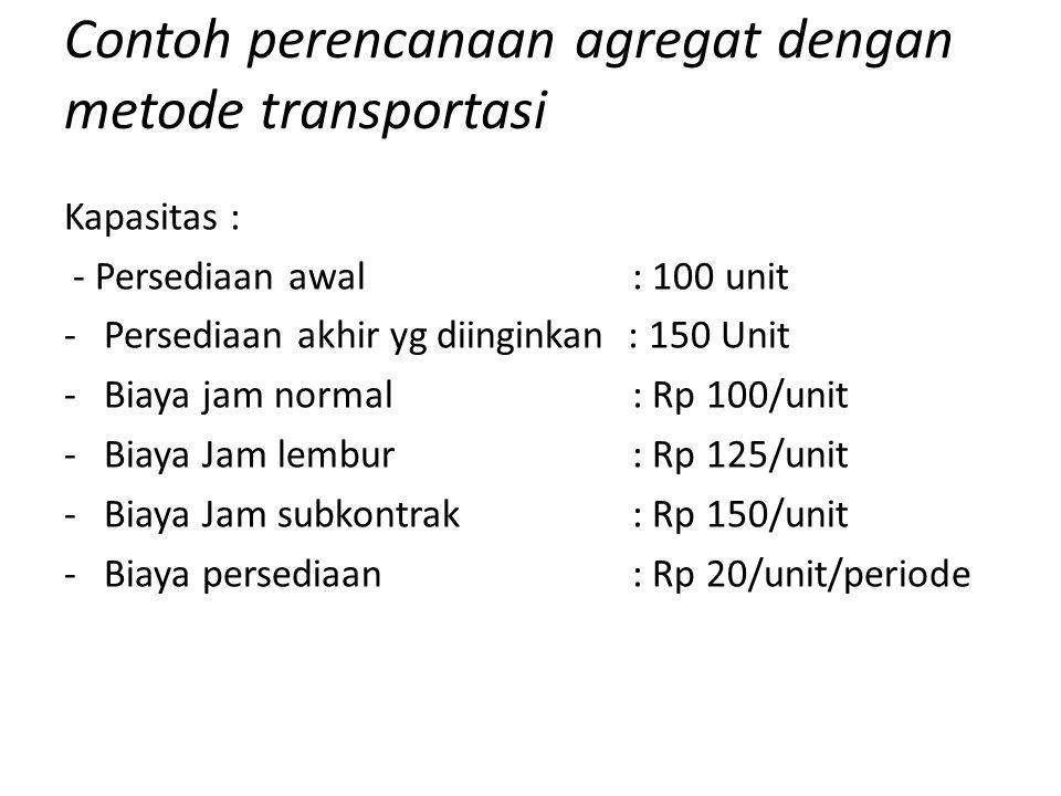 Kapasitas : - Persediaan awal : 100 unit -Persediaan akhir yg diinginkan : 150 Unit -Biaya jam normal : Rp 100/unit -Biaya Jam lembur : Rp 125/unit -B