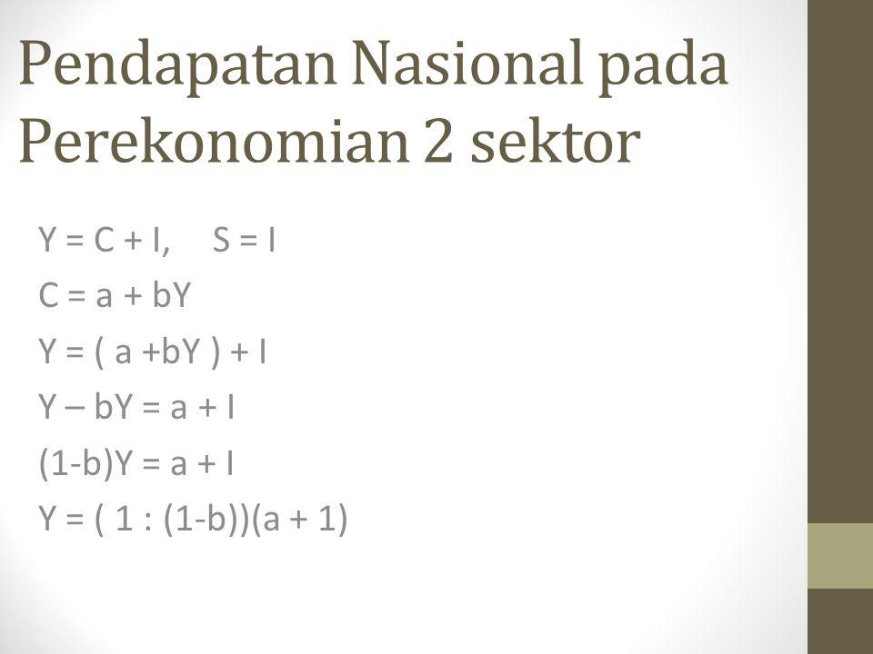 Pendapatan Nasional pada Perekonomian 2 sektor Y = C + I, S = I C = a + bY Y = ( a +bY ) + I Y – bY = a + I (1-b)Y = a + I Y = ( 1 : (1-b))(a + 1)