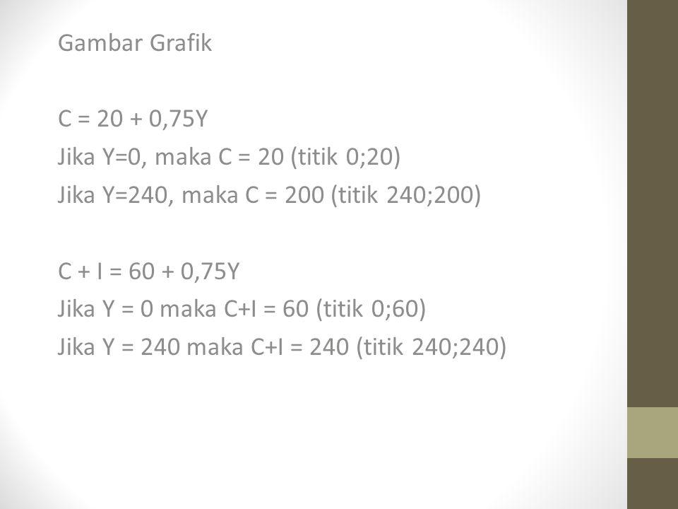 Gambar Grafik C = 20 + 0,75Y Jika Y=0, maka C = 20 (titik 0;20) Jika Y=240, maka C = 200 (titik 240;200) C + I = 60 + 0,75Y Jika Y = 0 maka C+I = 60 (titik 0;60) Jika Y = 240 maka C+I = 240 (titik 240;240)