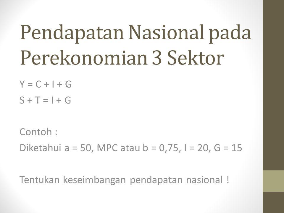 Pendapatan Nasional pada Perekonomian 3 Sektor Y = C + I + G S + T = I + G Contoh : Diketahui a = 50, MPC atau b = 0,75, I = 20, G = 15 Tentukan keseimbangan pendapatan nasional !