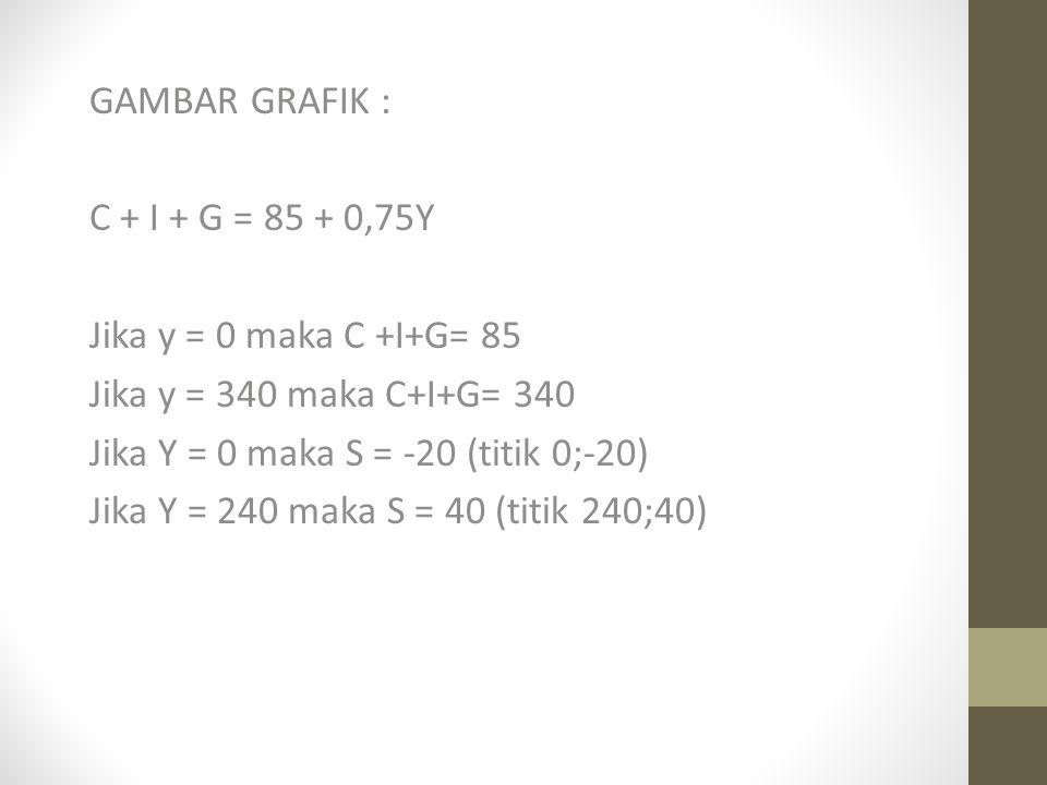 GAMBAR GRAFIK : C + I + G = 85 + 0,75Y Jika y = 0 maka C +I+G= 85 Jika y = 340 maka C+I+G= 340 Jika Y = 0 maka S = -20 (titik 0;-20) Jika Y = 240 maka S = 40 (titik 240;40)
