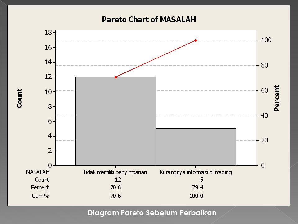 Diagram Pareto Sebelum Perbaikan