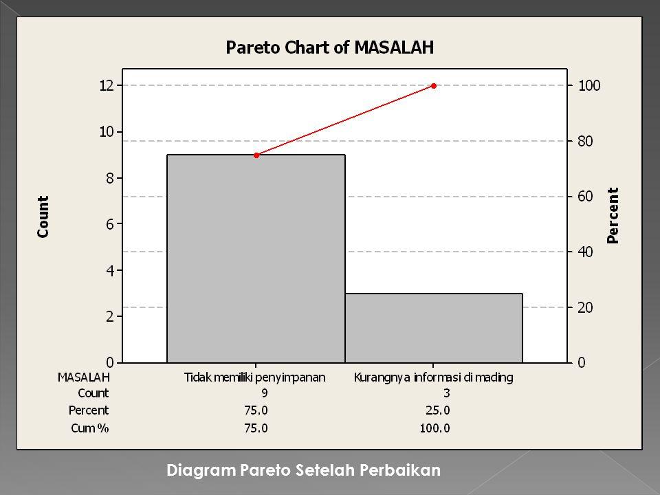 Diagram Pareto Setelah Perbaikan
