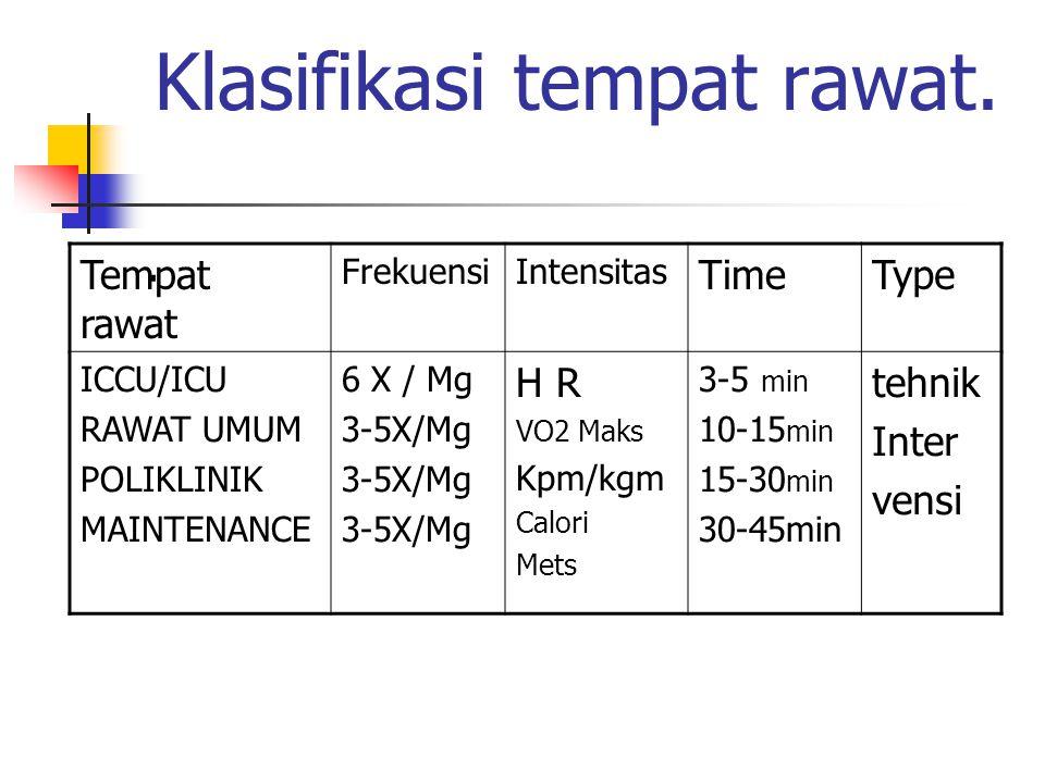 Klasifikasi tempat rawat.. Tempat rawat FrekuensiIntensitas TimeType ICCU/ICU RAWAT UMUM POLIKLINIK MAINTENANCE 6 X / Mg 3-5X/Mg H R VO2 Maks Kpm/kgm