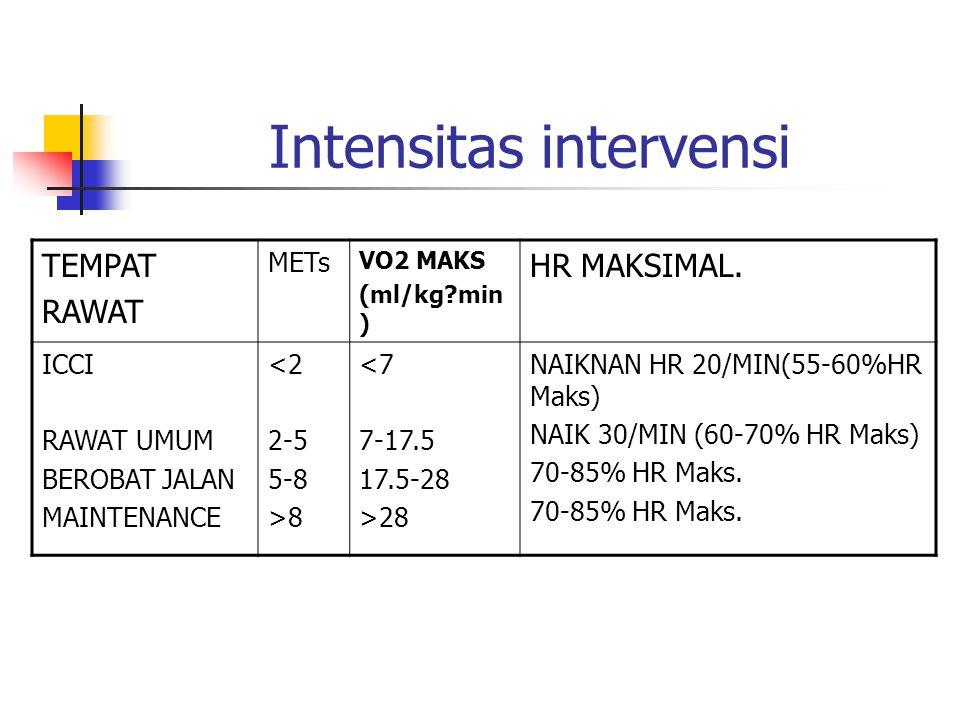Intensitas intervensi TEMPAT RAWAT METs VO2 MAKS (ml/kg?min ) HR MAKSIMAL. ICCI RAWAT UMUM BEROBAT JALAN MAINTENANCE <2 2-5 5-8 >8 <7 7-17.5 17.5-28 >