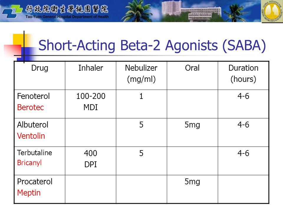 Short-Acting Beta-2 Agonists (SABA) DrugInhalerNebulizer (mg/ml) OralDuration (hours) Fenoterol Berotec 100-200 MDI 14-6 Albuterol Ventolin 55mg4-6 Terbutaline Bricanyl 400 DPI 54-6 Procaterol Meptin 5mg