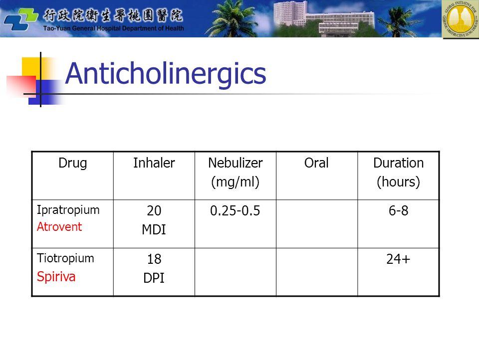 Anticholinergics DrugInhalerNebulizer (mg/ml) OralDuration (hours) Ipratropium Atrovent 20 MDI 0.25-0.56-8 Tiotropium Spiriva 18 DPI 24+