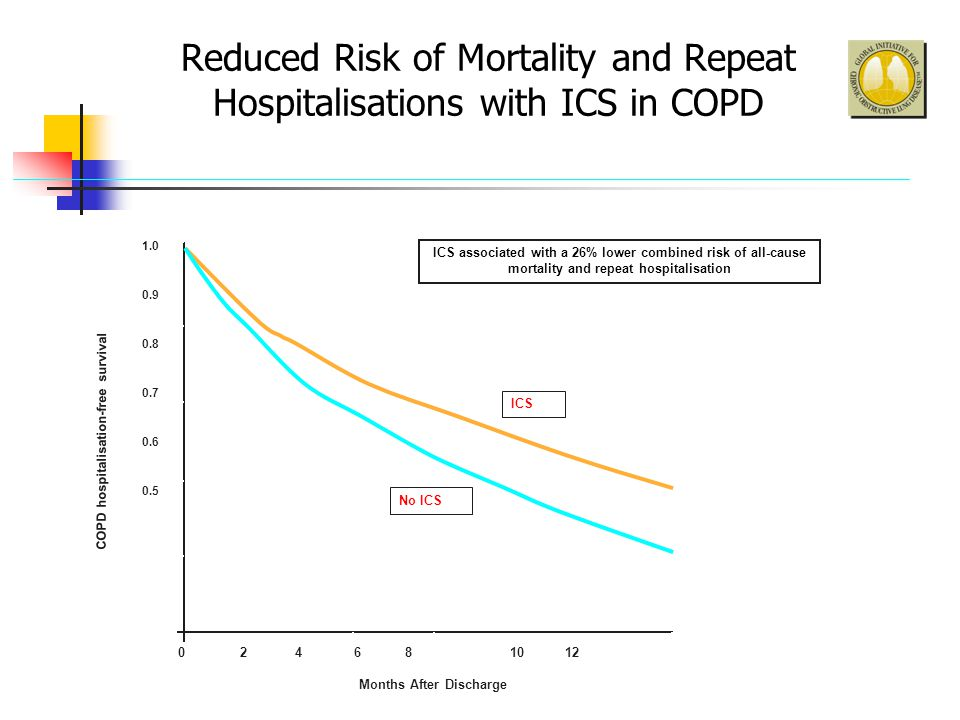 Reduced Risk of Mortality and Repeat Hospitalisations with ICS in COPD (Sin & Tu 2001) COPD hospitalisation-free survival 0 2 4 6 8 10 12 ICS No ICS 1.0 0.9 0.8 0.7 0.6 0.5 Months After Discharge ICS associated with a 26% lower combined risk of all-cause mortality and repeat hospitalisation