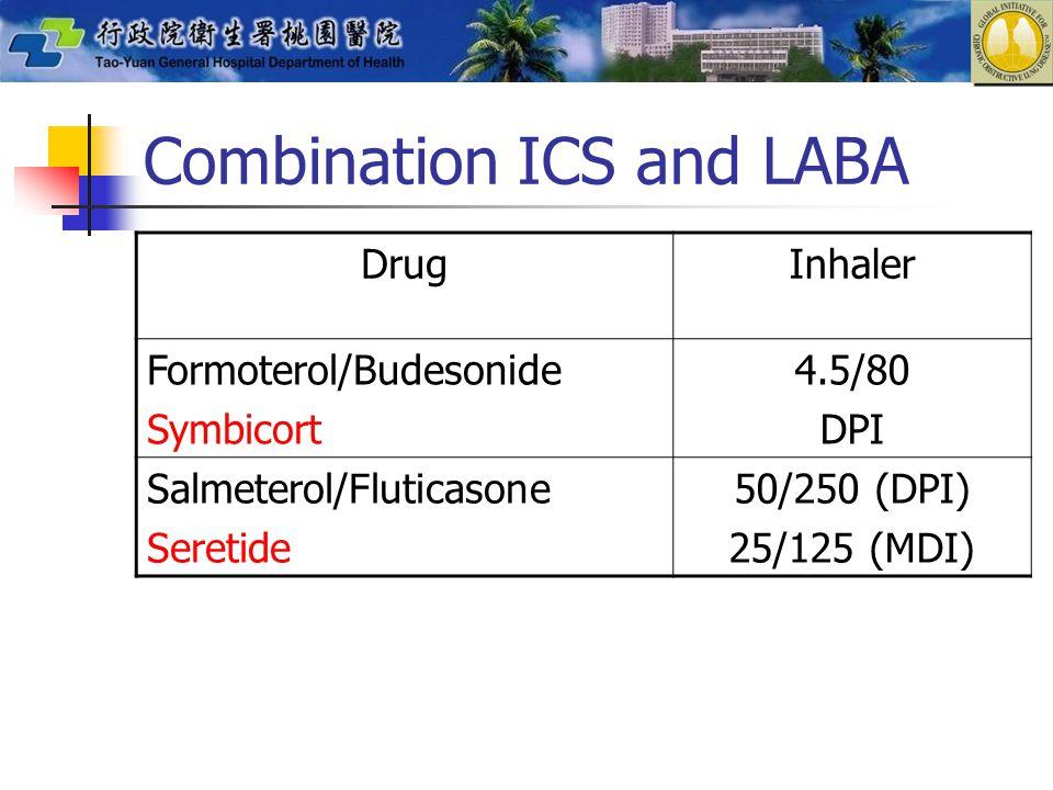 Combination ICS and LABA DrugInhaler Formoterol/Budesonide Symbicort 4.5/80 DPI Salmeterol/Fluticasone Seretide 50/250 (DPI) 25/125 (MDI)