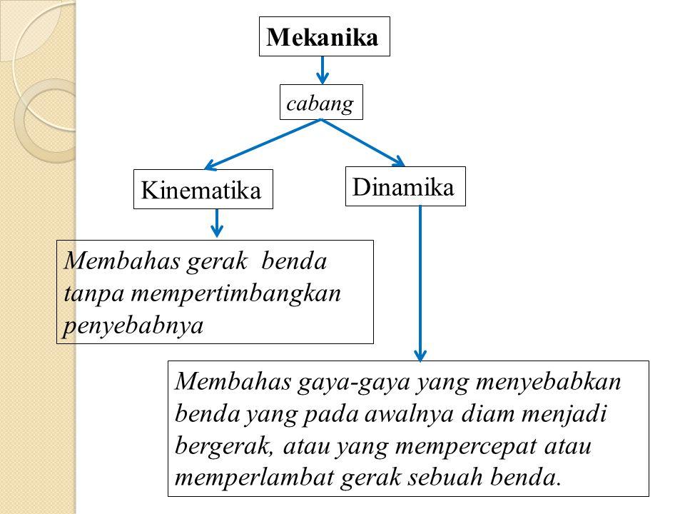 Mekanika Kinematika Dinamika cabang Membahas gerak benda tanpa mempertimbangkan penyebabnya Membahas gaya-gaya yang menyebabkan benda yang pada awalnya diam menjadi bergerak, atau yang mempercepat atau memperlambat gerak sebuah benda.