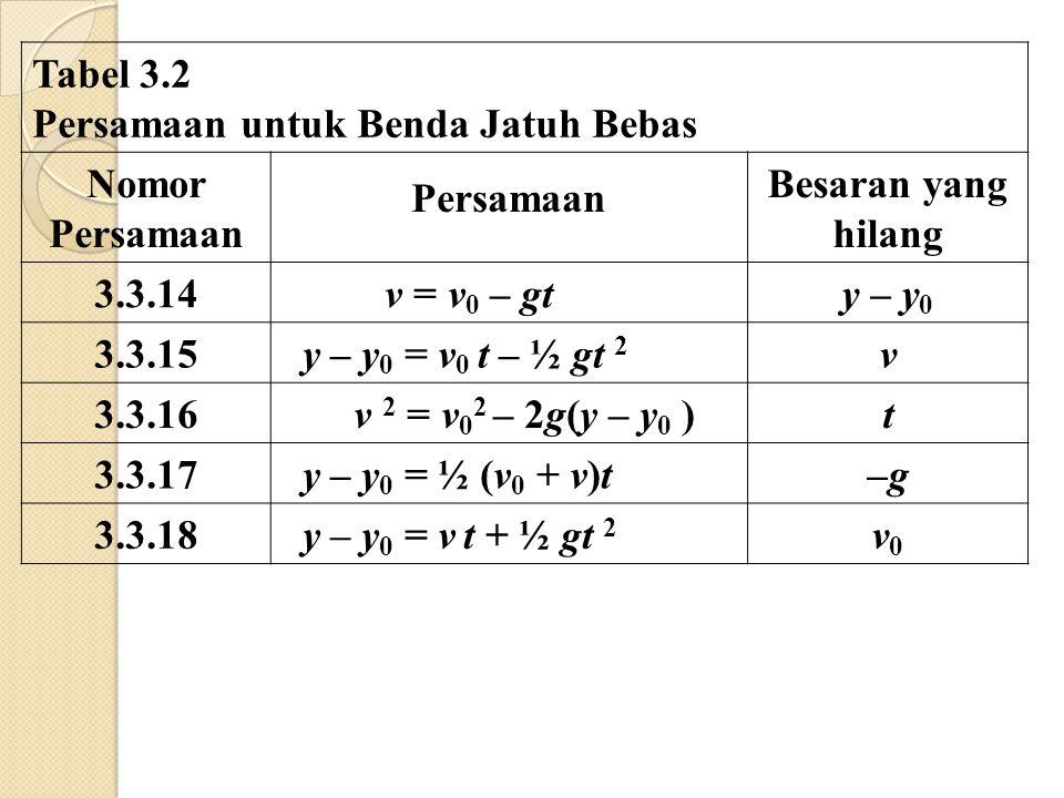 Tabel 3.2 Persamaan untuk Benda Jatuh Bebas Nomor Persamaan Besaran yang hilang 3.3.14 v = v 0 – gty – y 0 3.3.15 y – y 0 = v 0 t – ½ gt 2 v 3.3.16 v 2 = v 0 2 – 2g(y – y 0 )t 3.3.17 y – y 0 = ½ (v 0 + v)t–g–g 3.3.18 y – y 0 = v t + ½ gt 2 v0v0
