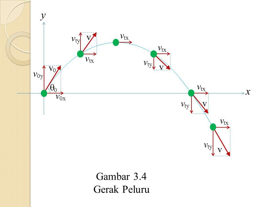 x y 00 v 0x v 0y v0v0 v ty v tx v v ty v v tx v v ty v tx v Gambar 3.4 Gerak Peluru